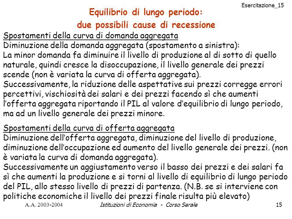Esercitazione_15 A.A. 2003-2004Istituzioni di Economia - Corso Serale15 Equilibrio di lungo periodo: due possibili cause di recessione Spostamenti del