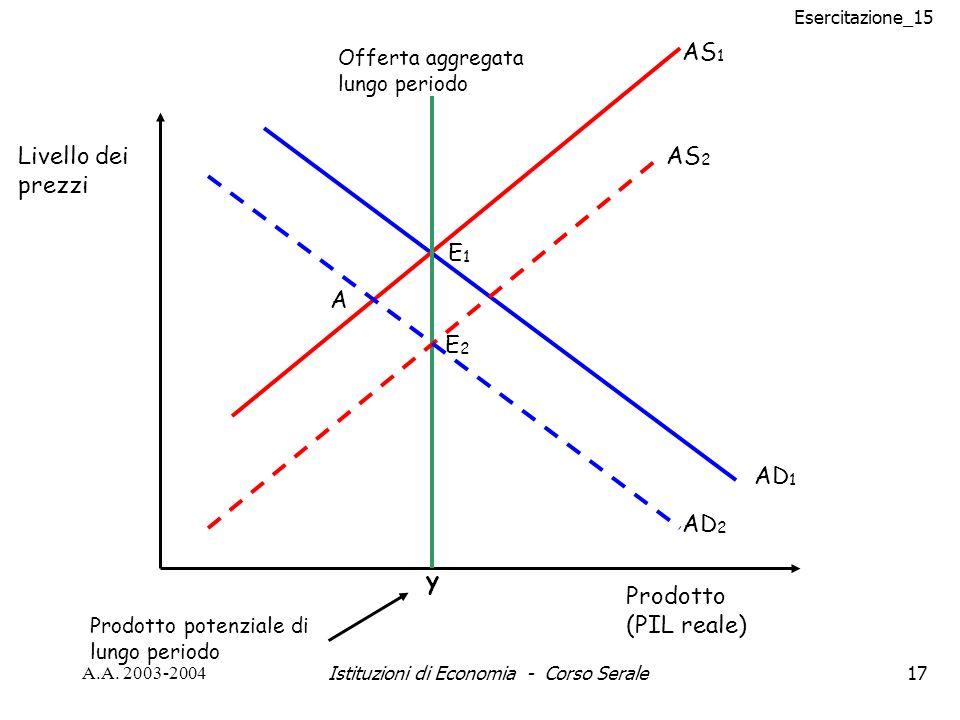 Esercitazione_15 A.A. 2003-2004Istituzioni di Economia - Corso Serale17 y AD 1 AS 1 Livello dei prezzi Prodotto (PIL reale) Prodotto potenziale di lun