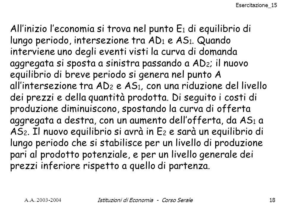 Esercitazione_15 A.A. 2003-2004Istituzioni di Economia - Corso Serale18 Allinizio leconomia si trova nel punto E 1 di equilibrio di lungo periodo, int