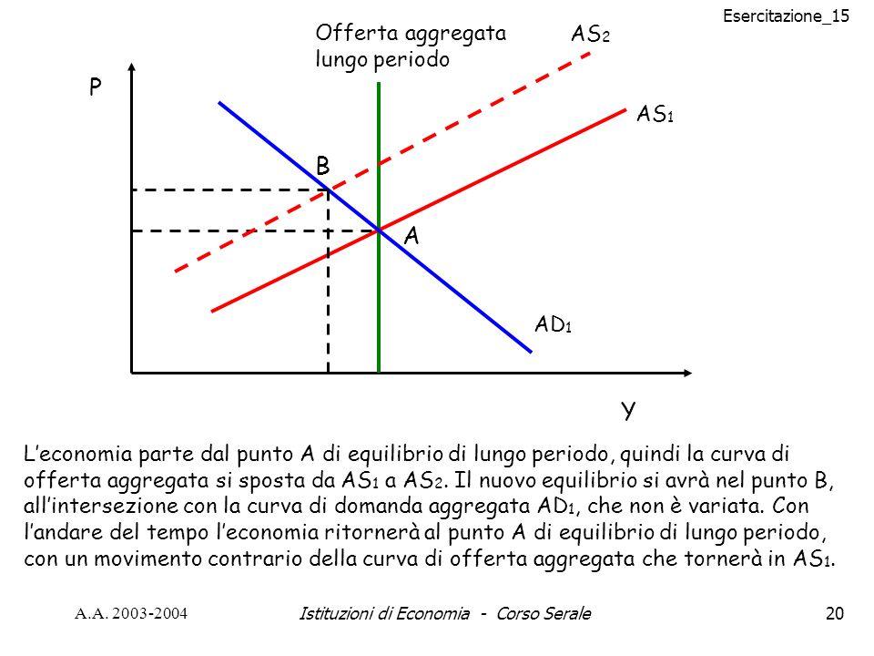 Esercitazione_15 A.A. 2003-2004Istituzioni di Economia - Corso Serale20 AS 1 AD 1 Offerta aggregata lungo periodo Y P A AS 2 B Leconomia parte dal pun