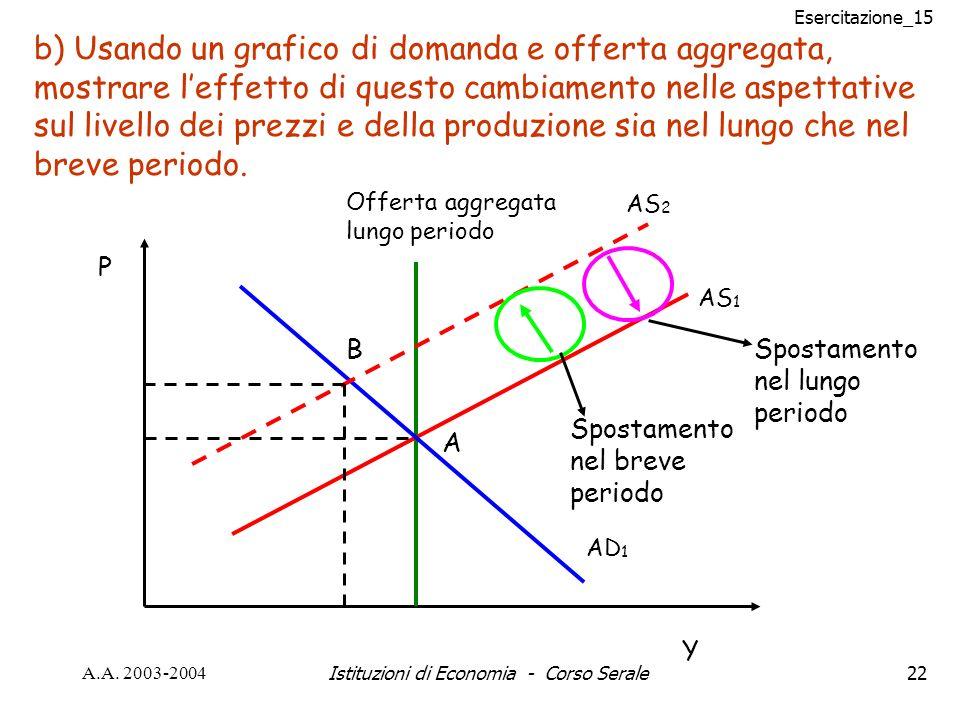 Esercitazione_15 A.A. 2003-2004Istituzioni di Economia - Corso Serale22 AS 1 AD 1 Offerta aggregata lungo periodo Y P A b) Usando un grafico di domand