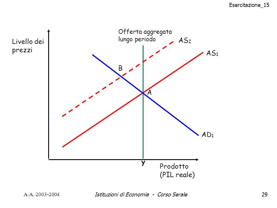 Esercitazione_15 A.A. 2003-2004Istituzioni di Economia - Corso Serale29 AS 1 y Prodotto (PIL reale) Livello dei prezzi Offerta aggregata lungo periodo
