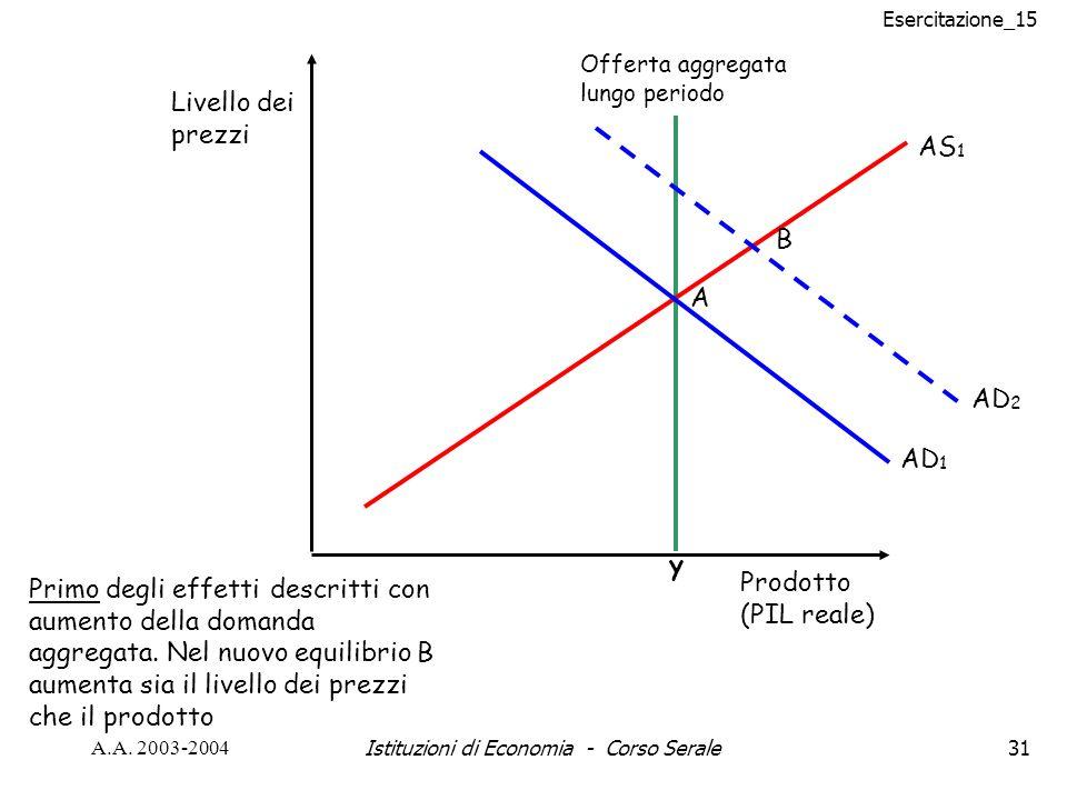 Esercitazione_15 A.A. 2003-2004Istituzioni di Economia - Corso Serale31 AS 1 y Prodotto (PIL reale) Livello dei prezzi Offerta aggregata lungo periodo