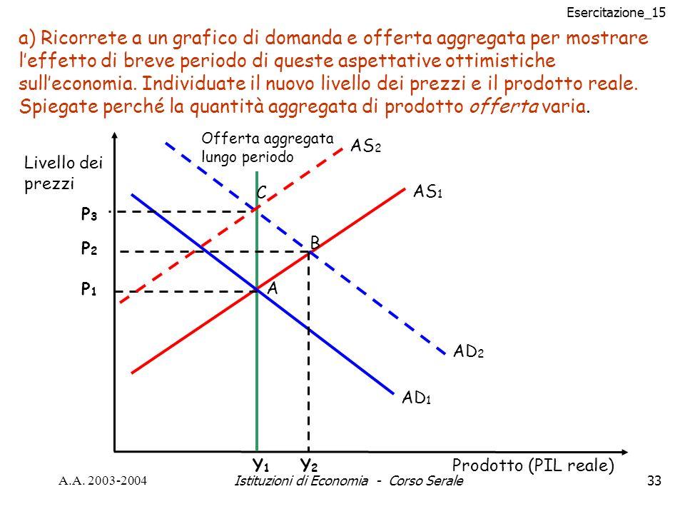 Esercitazione_15 A.A. 2003-2004Istituzioni di Economia - Corso Serale33 AS 1 Y1Y1 Prodotto (PIL reale) Livello dei prezzi Offerta aggregata lungo peri