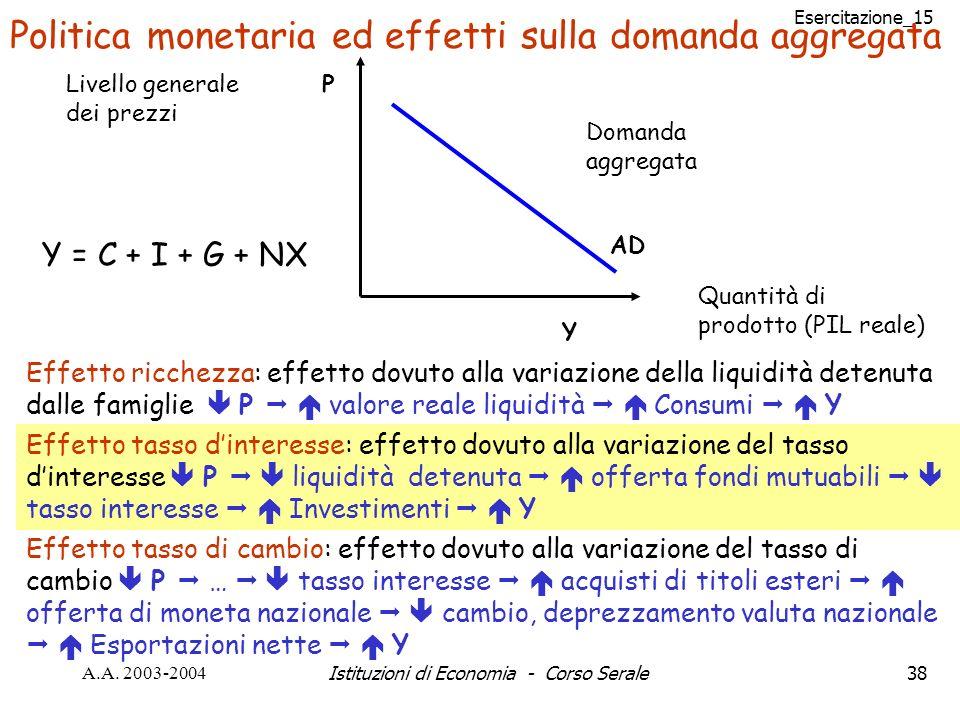 Esercitazione_15 A.A. 2003-2004Istituzioni di Economia - Corso Serale38 Politica monetaria ed effetti sulla domanda aggregata Effetto ricchezza: effet