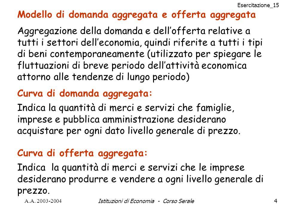 Esercitazione_15 A.A. 2003-2004Istituzioni di Economia - Corso Serale4 Modello di domanda aggregata e offerta aggregata Curva di domanda aggregata: In