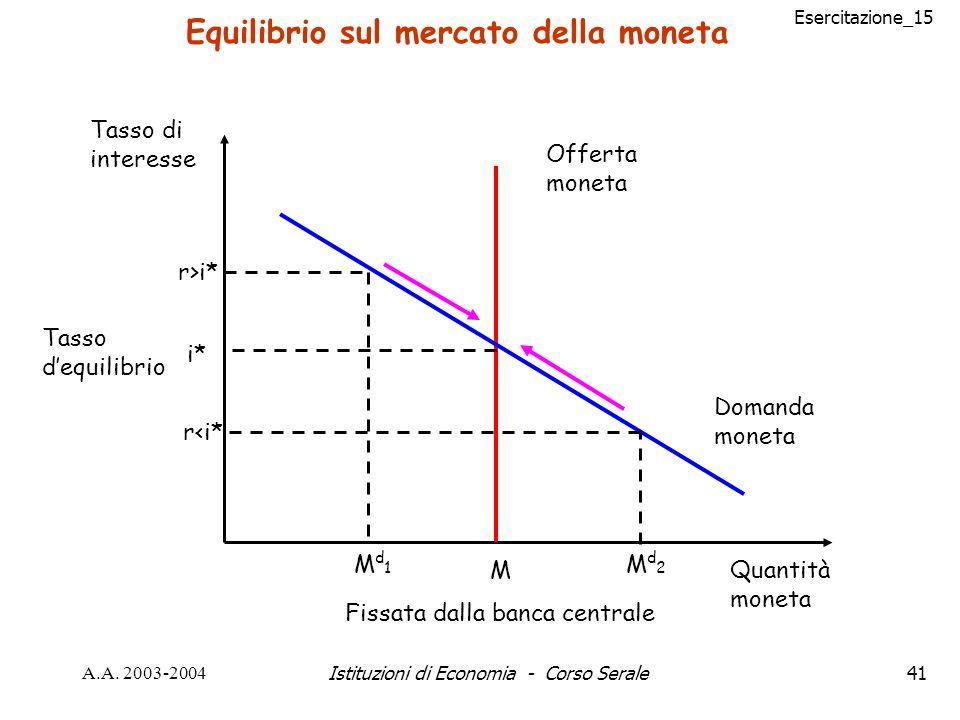 Esercitazione_15 A.A. 2003-2004Istituzioni di Economia - Corso Serale41 Equilibrio sul mercato della moneta Offerta moneta Domanda moneta i* Tasso deq