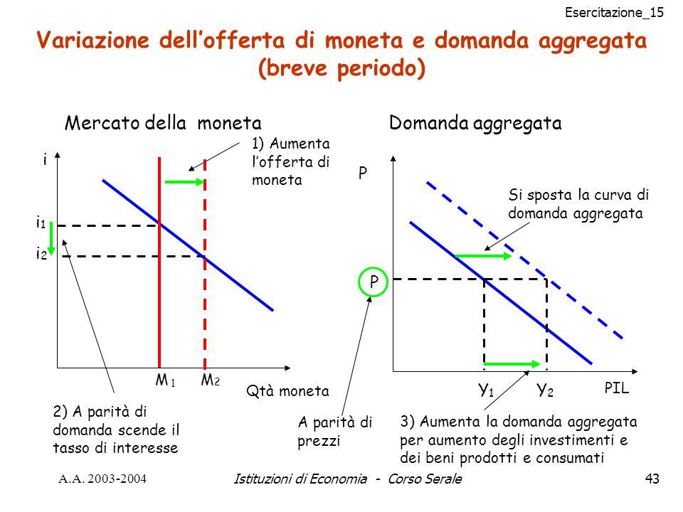 Esercitazione_15 A.A. 2003-2004Istituzioni di Economia - Corso Serale43 Y2Y2 3) Aumenta la domanda aggregata per aumento degli investimenti e dei beni