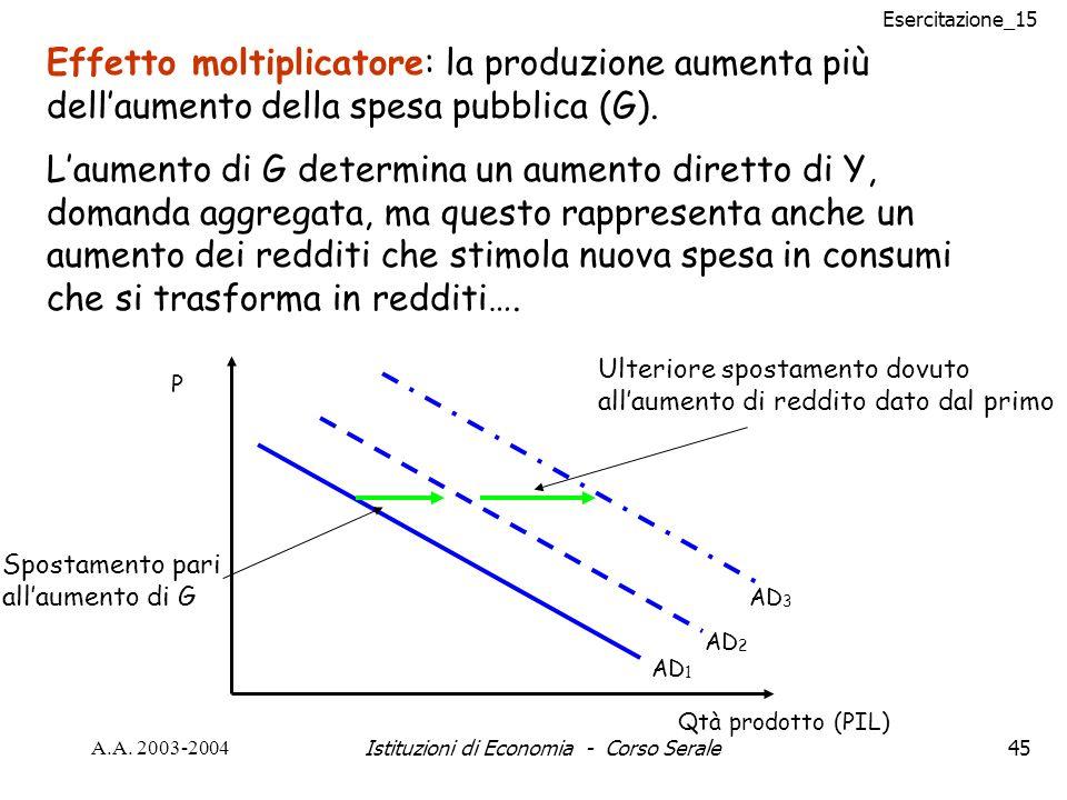 Esercitazione_15 A.A. 2003-2004Istituzioni di Economia - Corso Serale45 Effetto moltiplicatore: la produzione aumenta più dellaumento della spesa pubb