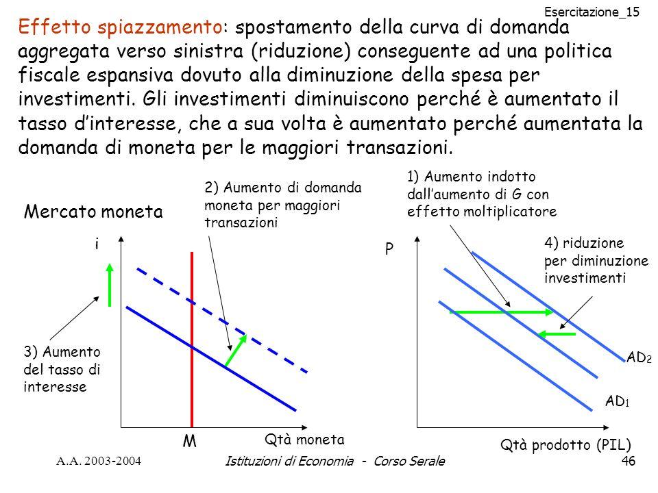 Esercitazione_15 A.A. 2003-2004Istituzioni di Economia - Corso Serale46 Effetto spiazzamento: spostamento della curva di domanda aggregata verso sinis