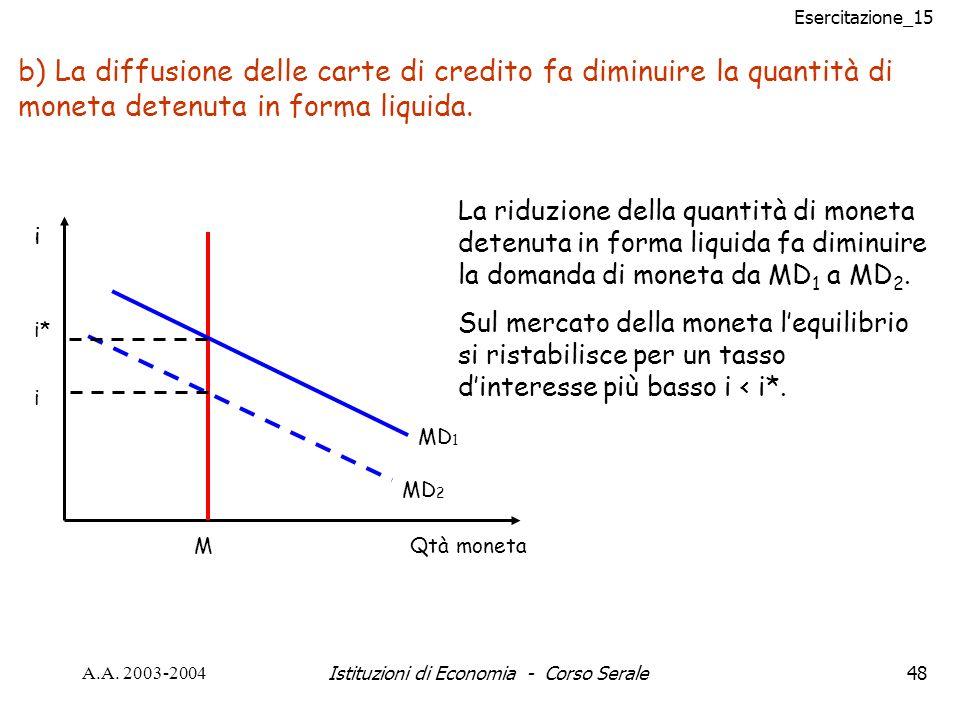 Esercitazione_15 A.A. 2003-2004Istituzioni di Economia - Corso Serale48 b) La diffusione delle carte di credito fa diminuire la quantità di moneta det