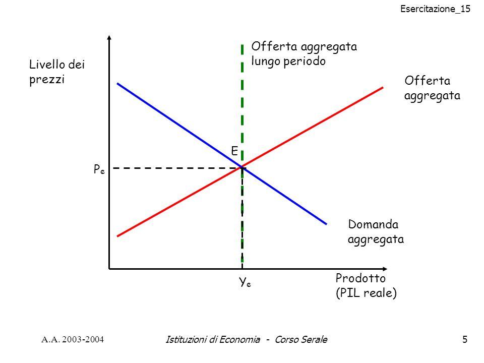 Esercitazione_15 A.A. 2003-2004Istituzioni di Economia - Corso Serale5 Offerta aggregata lungo periodo Offerta aggregata Domanda aggregata Livello dei