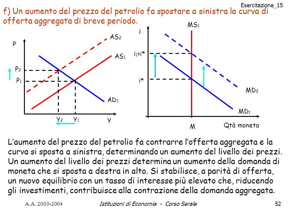 Esercitazione_15 A.A. 2003-2004Istituzioni di Economia - Corso Serale52 f) Un aumento del prezzo del petrolio fa spostare a sinistra la curva di offer