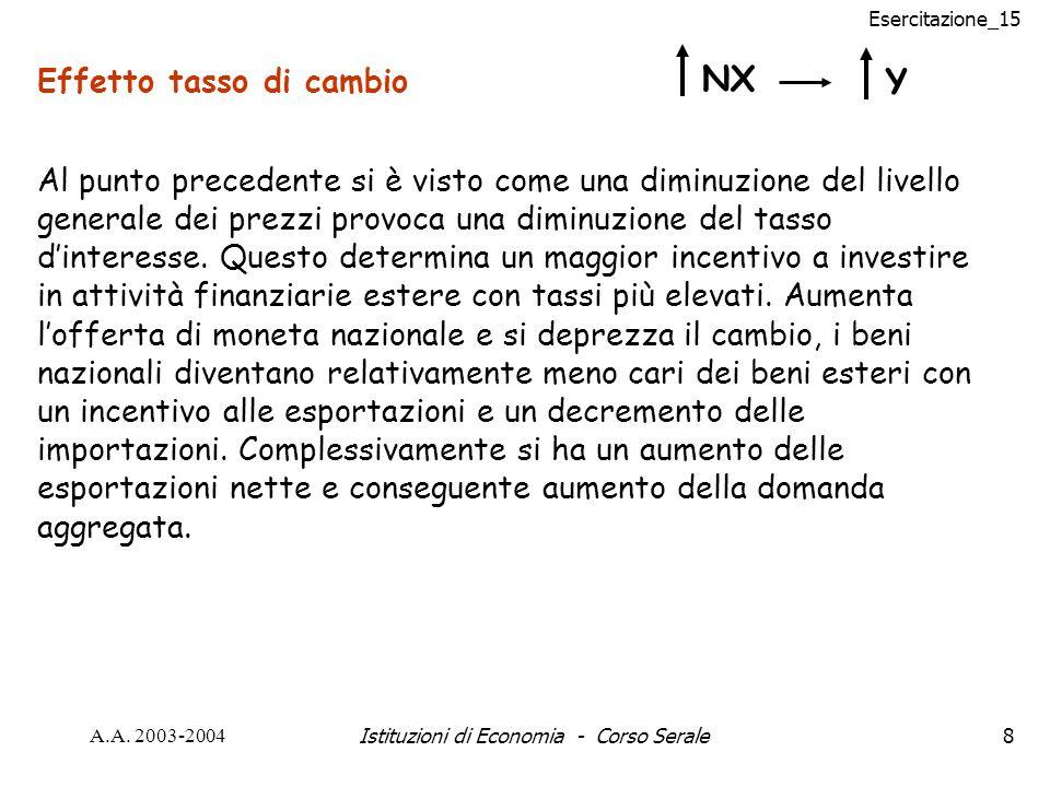 Esercitazione_15 A.A. 2003-2004Istituzioni di Economia - Corso Serale8 Effetto tasso di cambio NX Y Al punto precedente si è visto come una diminuzion