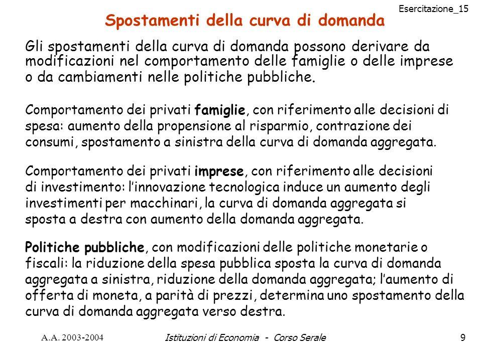 Esercitazione_15 A.A. 2003-2004Istituzioni di Economia - Corso Serale9 Spostamenti della curva di domanda Gli spostamenti della curva di domanda posso