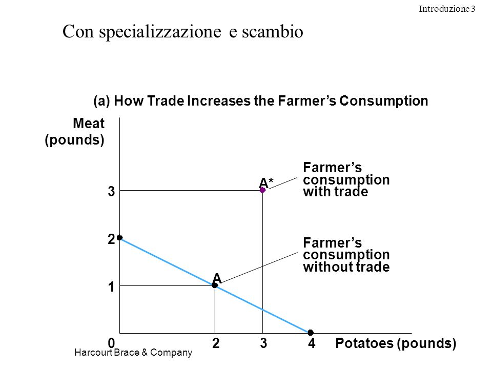 Introduzione 3 12 Harcourt Brace & Company Con specializzazione e scambio Potatoes (pounds)234 A 0 Meat (pounds) (a) How Trade Increases the Farmers Consumption A* Farmers consumption with trade Farmers consumption without trade