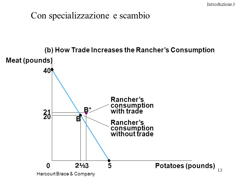Introduzione 3 13 Harcourt Brace & Company Con specializzazione e scambio Potatoes (pounds) B 0 Meat (pounds) (b) How Trade Increases the Ranchers Consumption 35 B* 40 Ranchers consumption without trade Ranchers consumption with trade 2½