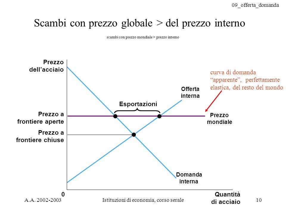 09_offerta_domanda A.A. 2002-2003Istituzioni di economia, corso serale10 Scambi con prezzo globale > del prezzo interno Prezzo dellacciaio Prezzo a fr