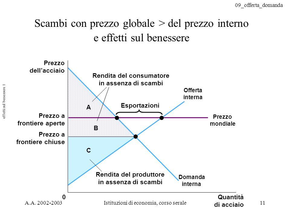 09_offerta_domanda A.A. 2002-2003Istituzioni di economia, corso serale11 Scambi con prezzo globale > del prezzo interno e effetti sul benessere C B A