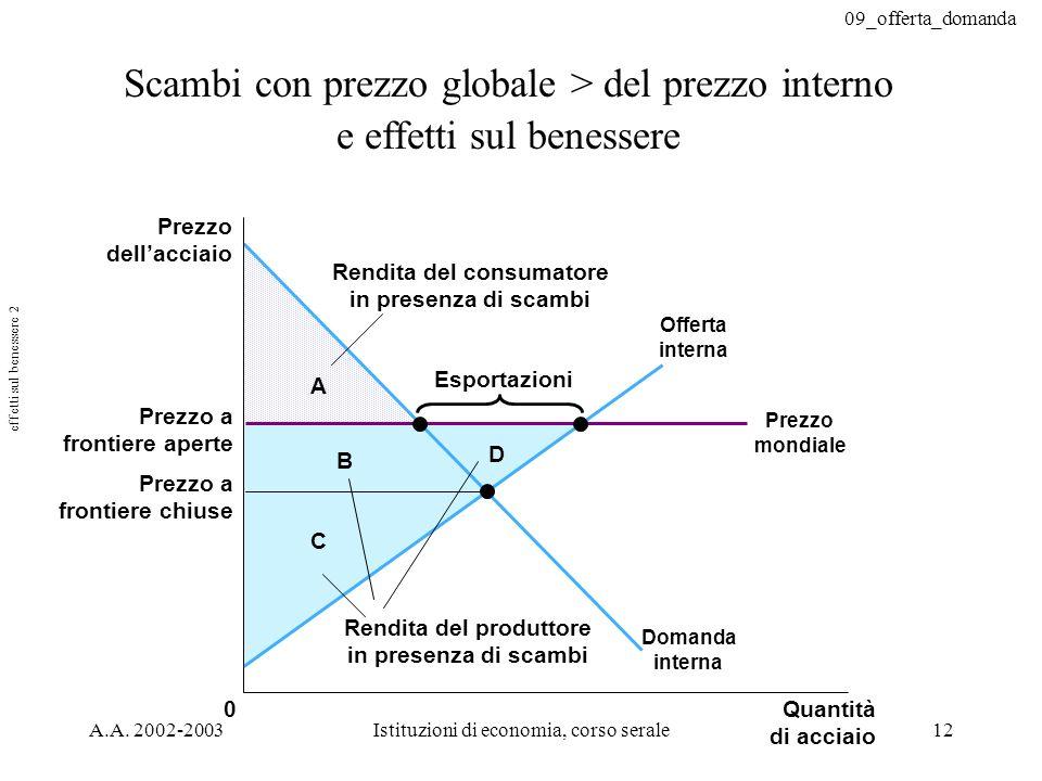 09_offerta_domanda A.A. 2002-2003Istituzioni di economia, corso serale12 Scambi con prezzo globale > del prezzo interno e effetti sul benessere C B A