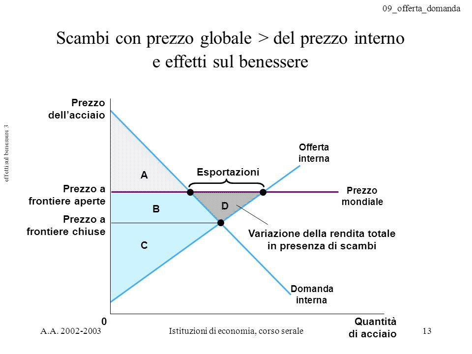 09_offerta_domanda A.A. 2002-2003Istituzioni di economia, corso serale13 Scambi con prezzo globale > del prezzo interno e effetti sul benessere C B A