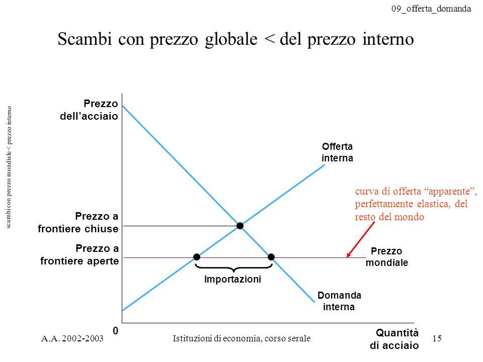 09_offerta_domanda A.A. 2002-2003Istituzioni di economia, corso serale15 Scambi con prezzo globale < del prezzo interno curva di offerta apparente, pe