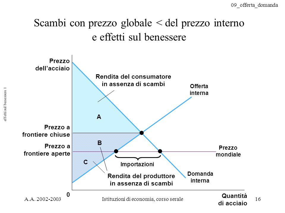 09_offerta_domanda A.A. 2002-2003Istituzioni di economia, corso serale16 Scambi con prezzo globale < del prezzo interno e effetti sul benessere C B A