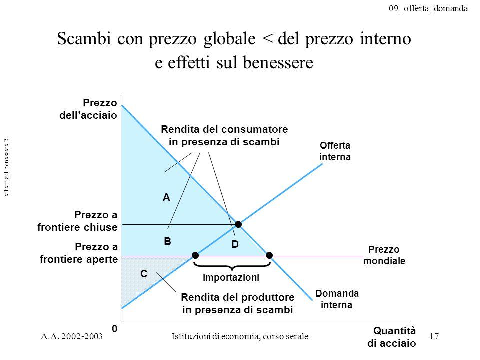 09_offerta_domanda A.A. 2002-2003Istituzioni di economia, corso serale17 Scambi con prezzo globale < del prezzo interno e effetti sul benessere C 0 B