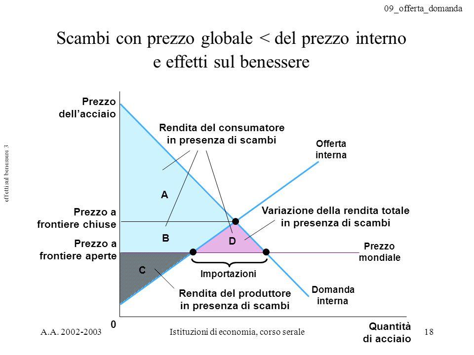 09_offerta_domanda A.A. 2002-2003Istituzioni di economia, corso serale18 Scambi con prezzo globale < del prezzo interno e effetti sul benessere C 0 Va