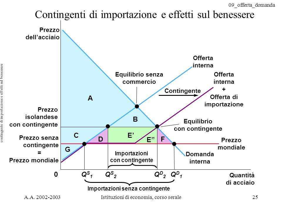 09_offerta_domanda A.A. 2002-2003Istituzioni di economia, corso serale25 Contingenti di importazione e effetti sul benessere D E E F C G B A 0 Conting