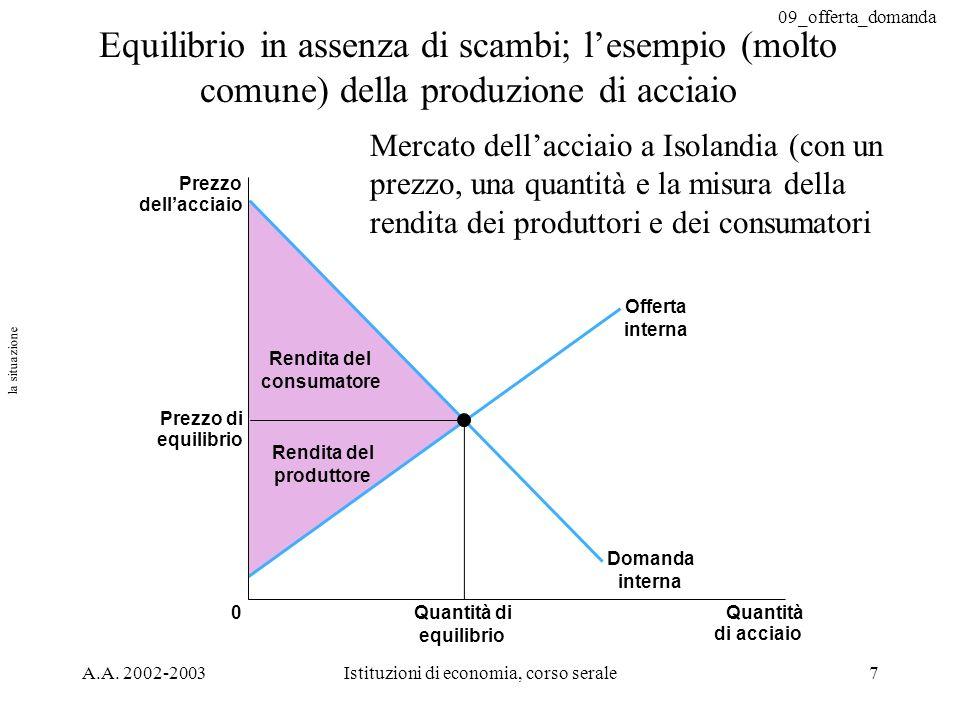 09_offerta_domanda A.A. 2002-2003Istituzioni di economia, corso serale7 Prezzo dellacciaio Prezzo di equilibrio 0Quantità di acciaio Quantità di equil