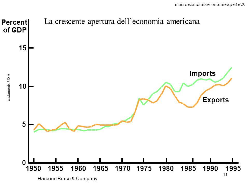 macroeconomia economie aperte 29 11 andamento USA Harcourt Brace & Company Percent of GDP Exports Imports 0 5 10 15 1950195519601965197019751980199019851995 La crescente apertura delleconomia americana