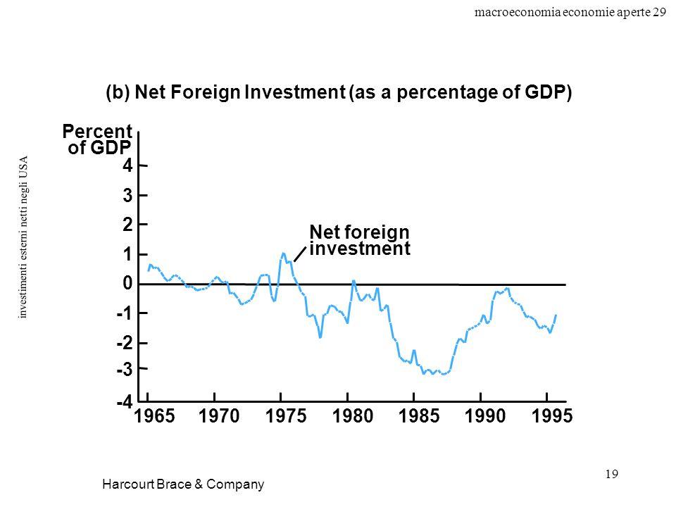 macroeconomia economie aperte 29 19 investimenti esterni netti negli USA Harcourt Brace & Company