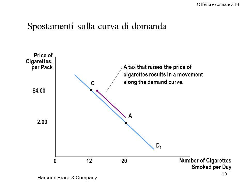 Offerta e domanda I 4 10 Harcourt Brace & Company Spostamenti sulla curva di domanda Price of Cigarettes, per Pack D1D1 01220 $4.00 2.00 C A A tax tha