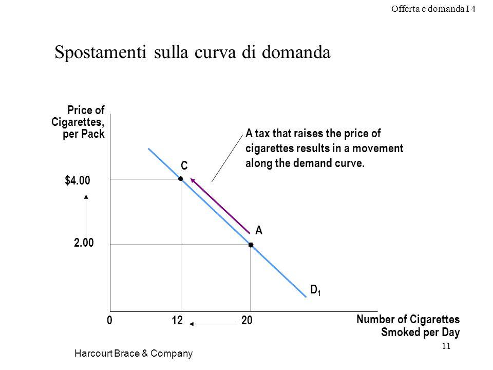 Offerta e domanda I 4 11 Harcourt Brace & Company Spostamenti sulla curva di domanda Price of Cigarettes, per Pack D1D1 01220 $4.00 2.00 C A A tax tha
