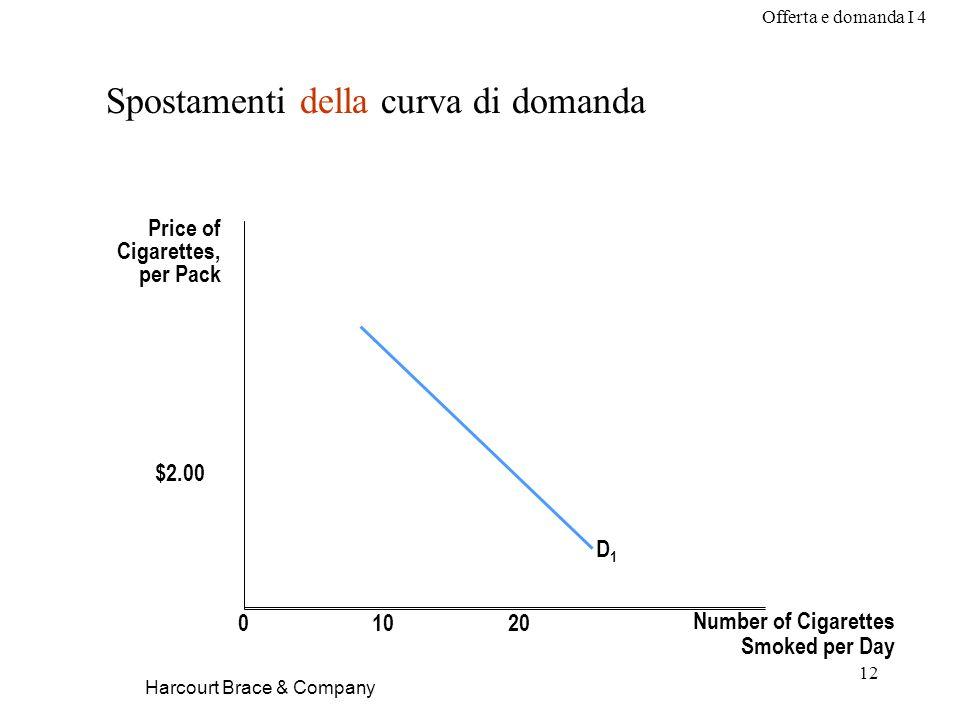 Offerta e domanda I 4 12 Harcourt Brace & Company Spostamenti della curva di domanda Price of Cigarettes, per Pack Number of Cigarettes Smoked per Day