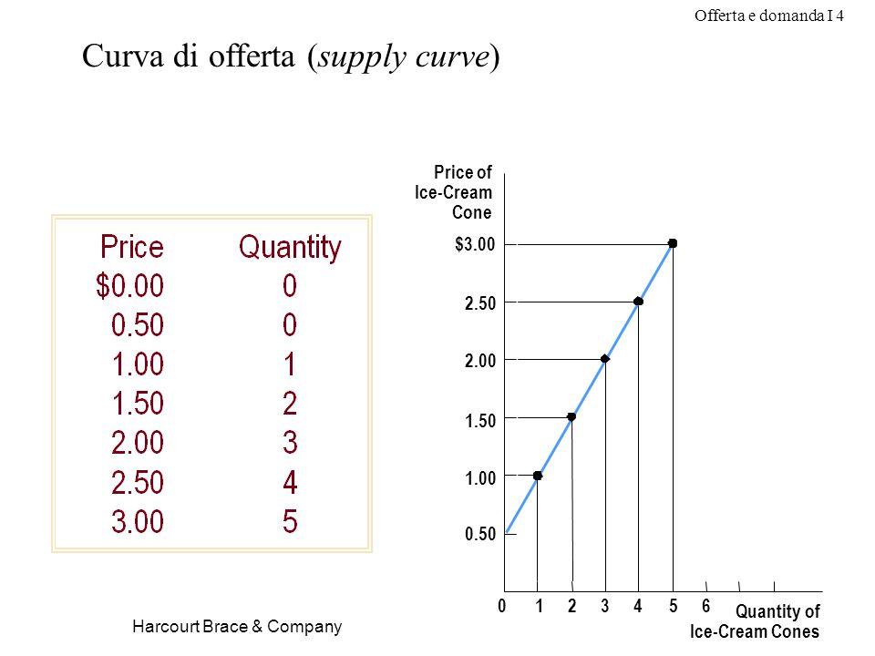 Offerta e domanda I 4 Harcourt Brace & Company Price of Ice-Cream Cone 1.50 2.00 2.50 $3.00 1.00 0.50 0123456 Quantity of Ice-Cream Cones Curva di off