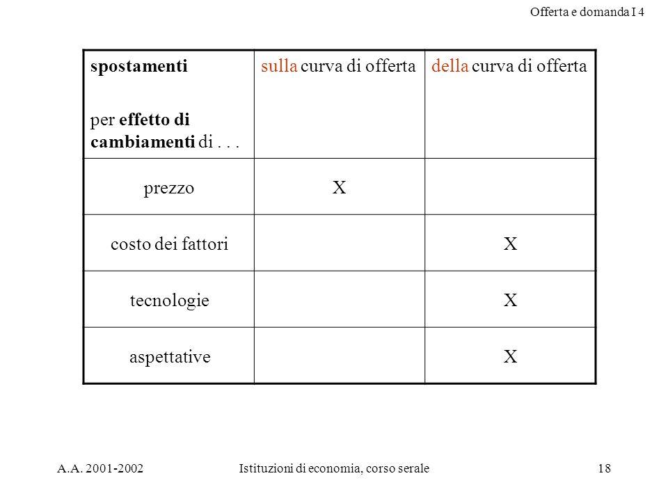 Offerta e domanda I 4 A.A. 2001-2002Istituzioni di economia, corso serale18 spostamenti per effetto di cambiamenti di... sulla curva di offertadella c