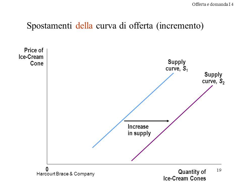 Offerta e domanda I 4 20 Harcourt Brace & Company Spostamenti della curva di offerta (decremento) Price of Ice-Cream Cone Quantity of Ice-Cream Cones 0 Decrease in supply Supply curve, S 3 Supply curve, S 1