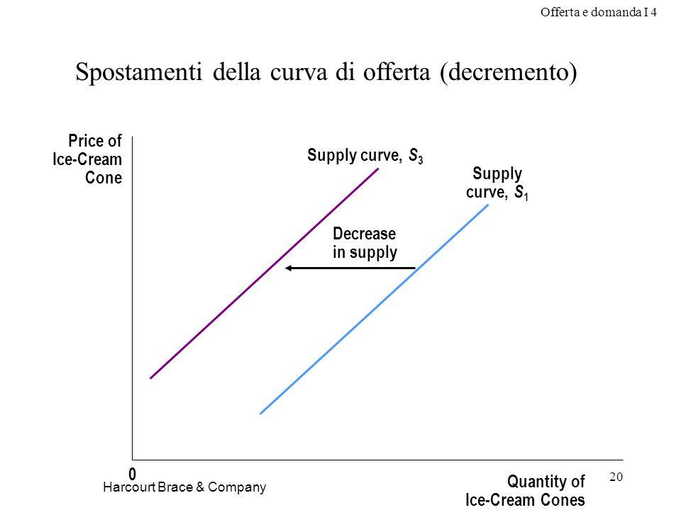 Offerta e domanda I 4 20 Harcourt Brace & Company Spostamenti della curva di offerta (decremento) Price of Ice-Cream Cone Quantity of Ice-Cream Cones