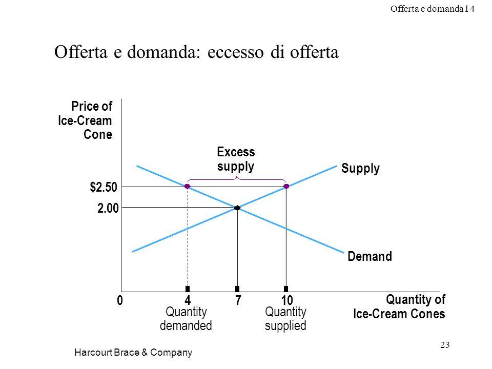 Offerta e domanda I 4 23 Harcourt Brace & Company Offerta e domanda: eccesso di offerta Price of Ice-Cream Cone 2.00 $2.50 04710 Quantity of Ice-Cream