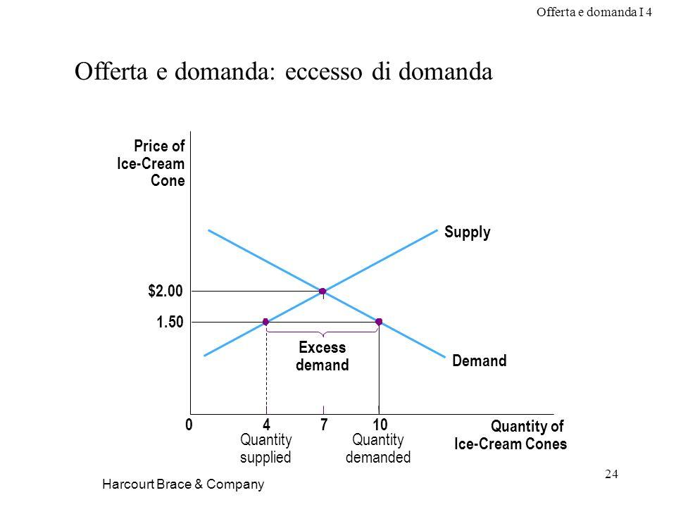 Offerta e domanda I 4 24 Harcourt Brace & Company Offerta e domanda: eccesso di domanda Quantity demanded Price of Ice-Cream Cone $2.00 1.50 04710 Qua