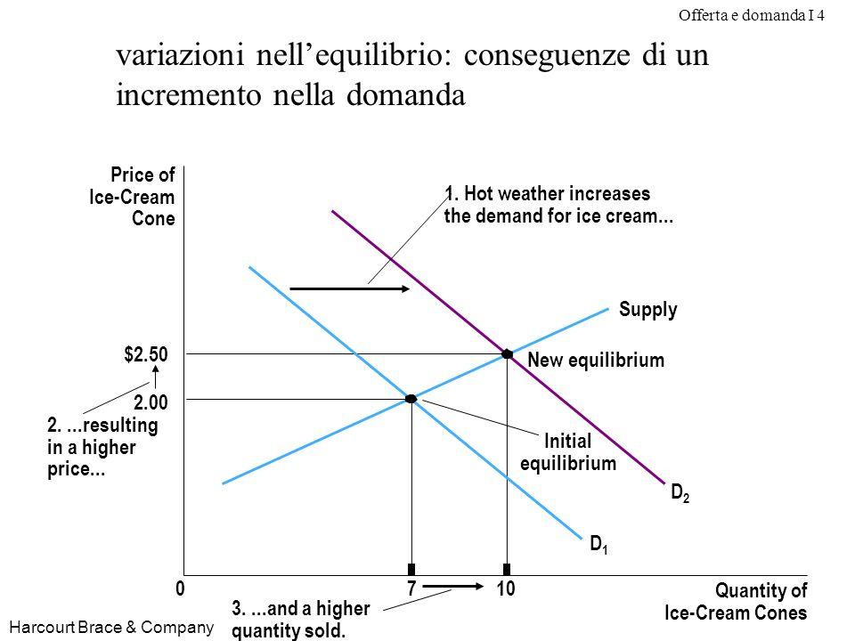 Offerta e domanda I 4 Harcourt Brace & Company variazioni nellequilibrio: conseguenze di un incremento nella domanda Price of Ice-Cream Cone 2.00 $2.5