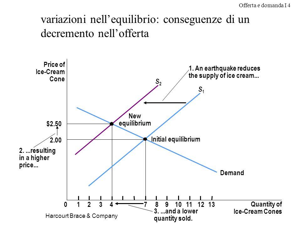 Offerta e domanda I 4 Harcourt Brace & Company variazioni nellequilibrio: conseguenze di un decremento nellofferta Price of Ice-Cream Cone 2.00 $2.50