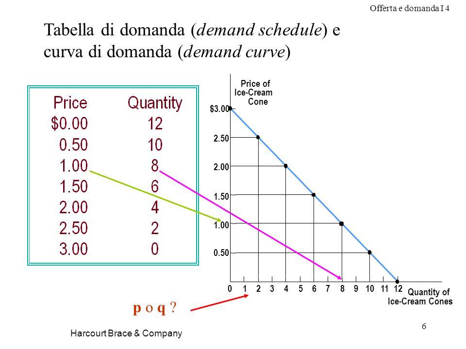 Offerta e domanda I 4 6 Harcourt Brace & Company Tabella di domanda (demand schedule) e curva di domanda (demand curve) Price of Ice-Cream Cone 1.50 2