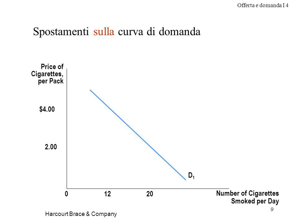Offerta e domanda I 4 9 Harcourt Brace & Company Spostamenti sulla curva di domanda Price of Cigarettes, per Pack Number of Cigarettes Smoked per Day