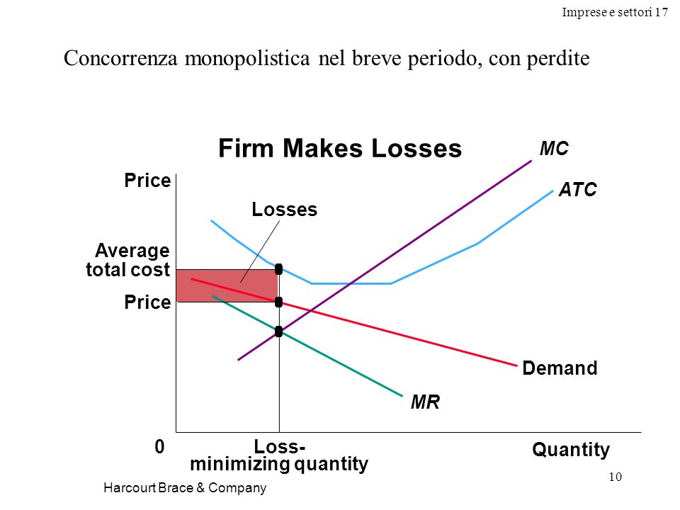Imprese e settori 17 10 Harcourt Brace & Company Concorrenza monopolistica nel breve periodo, con perdite Quantity 0 Price Demand MR Average total cost Loss- minimizing quantity Losses Firm Makes Losses MC ATC