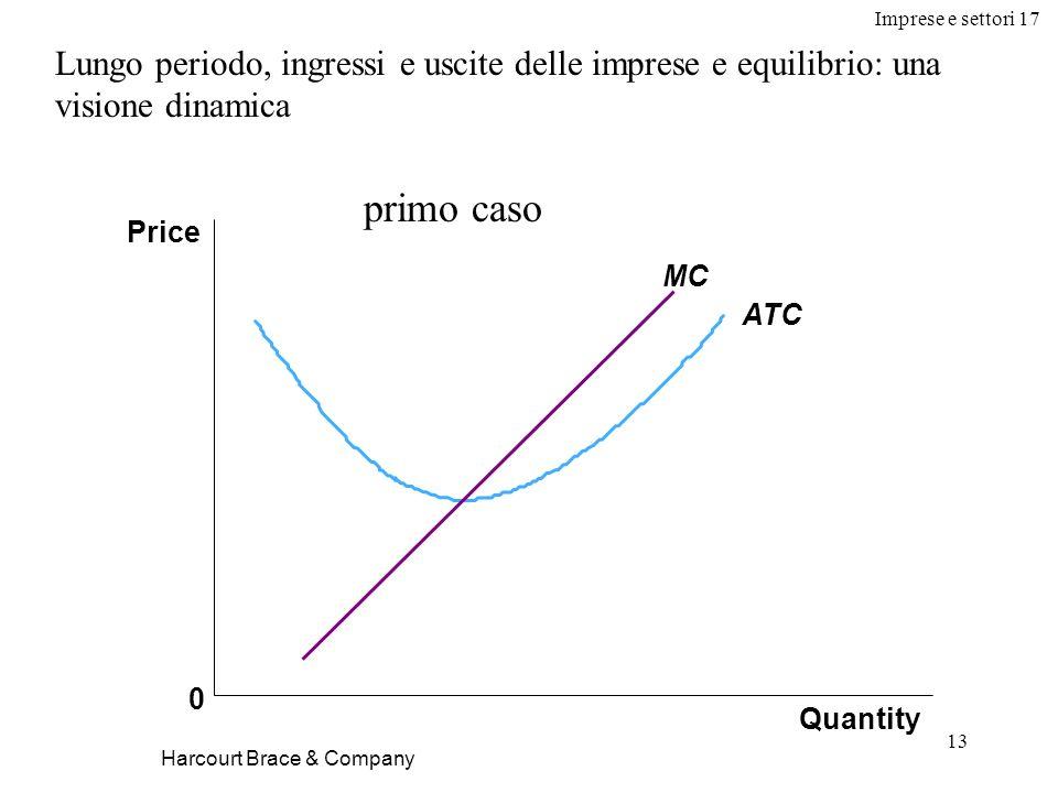 Imprese e settori 17 13 Harcourt Brace & Company Lungo periodo, ingressi e uscite delle imprese e equilibrio: una visione dinamica Quantity Price 0 AT