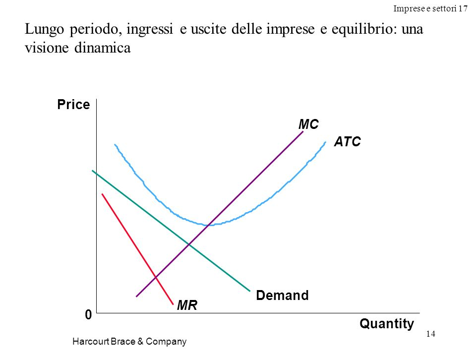 Imprese e settori 17 14 Harcourt Brace & Company Lungo periodo, ingressi e uscite delle imprese e equilibrio: una visione dinamica Quantity Price 0 De