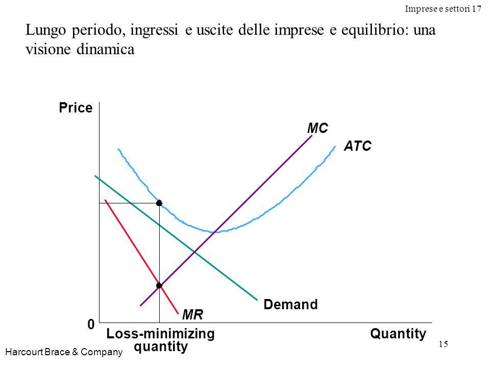 Imprese e settori 17 15 Harcourt Brace & Company Lungo periodo, ingressi e uscite delle imprese e equilibrio: una visione dinamica Quantity Price 0 De